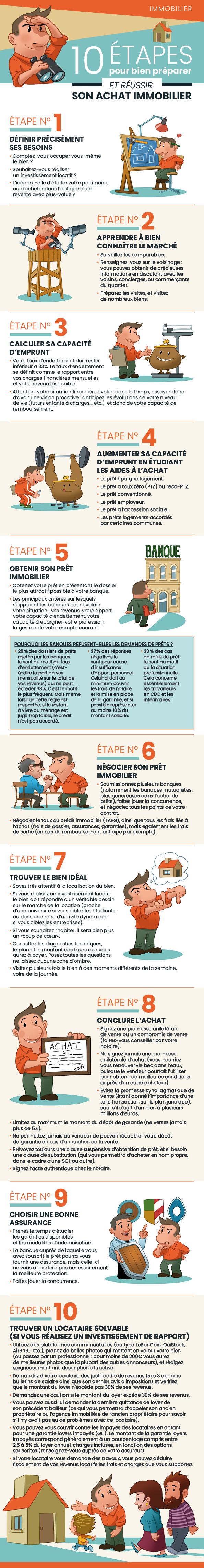10 étapes pour réussir son achat immobilier